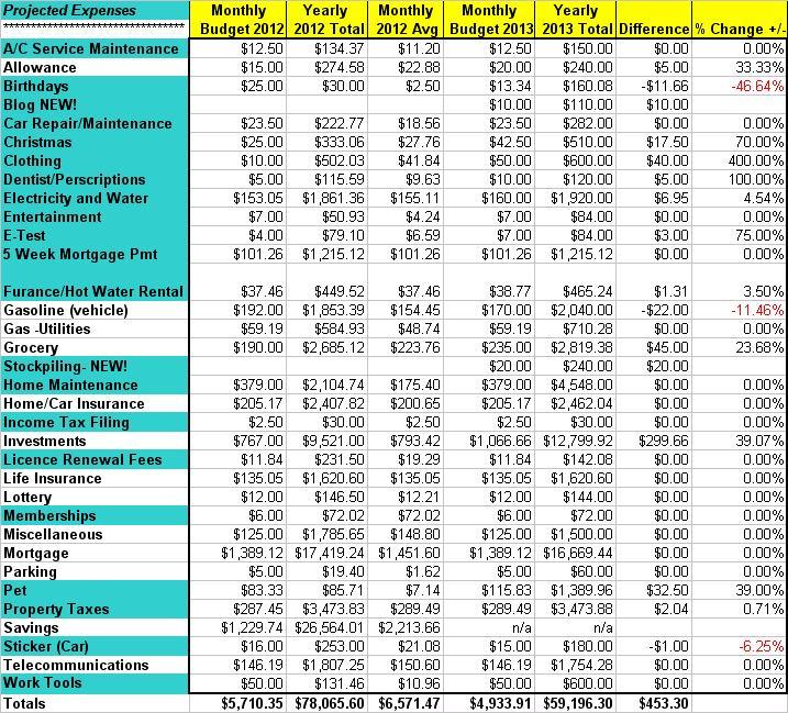 2013 budget adjustments