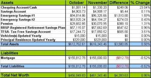 November Net Worth Update 2012(1)