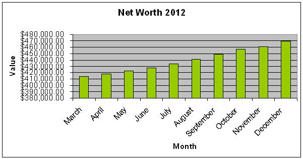 Net Worth 2012 Bar Graph