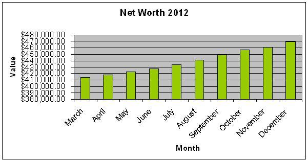 Net Worth 2012 Bar Graph