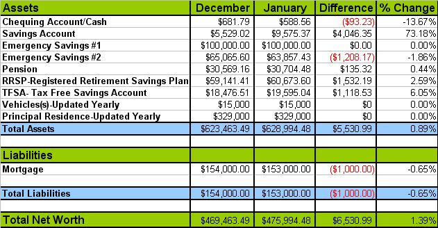 Cbb January 2013 Net Worth Update Canadian Budget Binder
