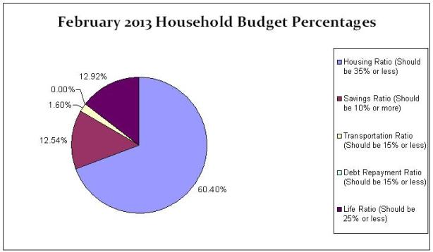 Feb Household Budget