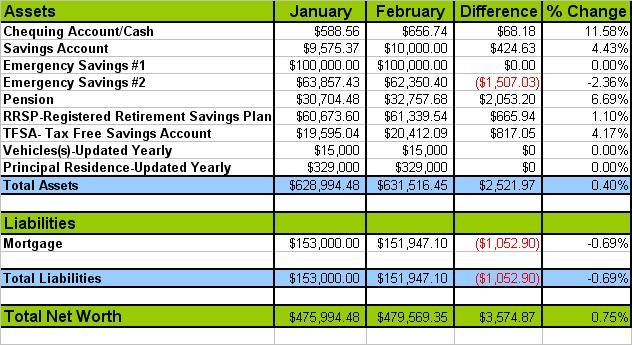Net Worth February 2013
