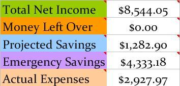 March Budget Updates