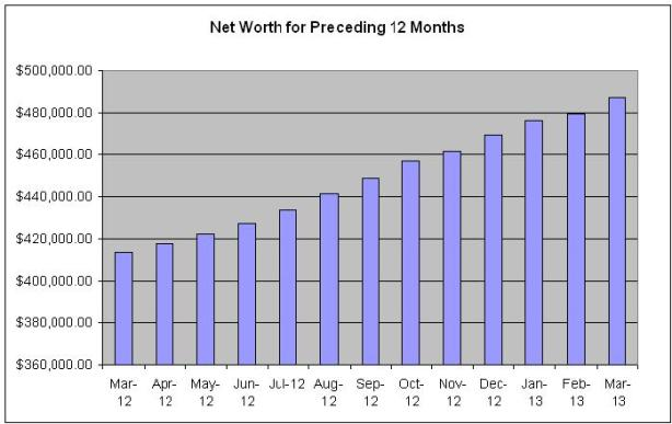 Net Worth Last 12 Months