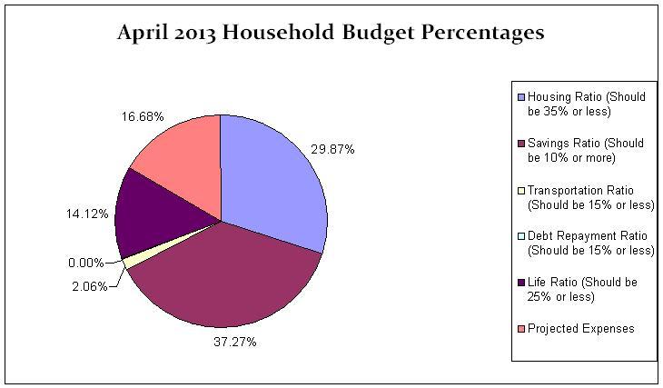 April 2013 Budget Percentages Update