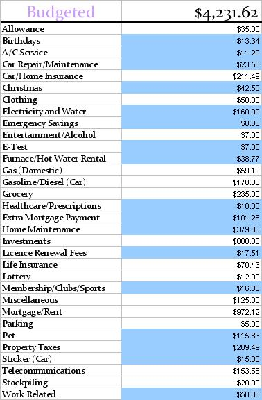 April Budgeted Final 2013