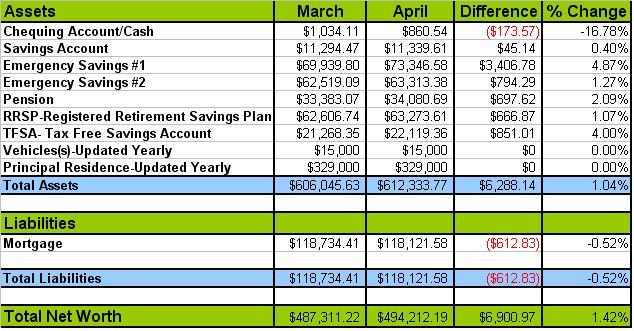 April Net Worth Update 2013