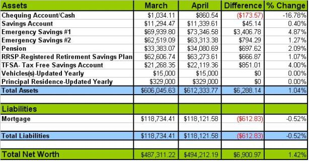 April Net Worth Update 2013