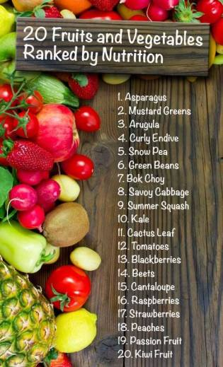 Healthy Foods ranked by Nutrition