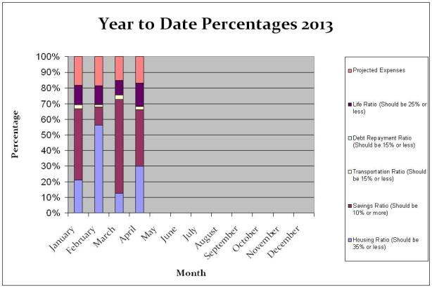 Year To Date Household Percentages April 2013