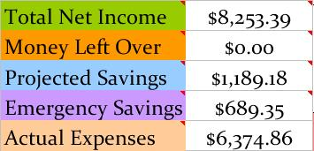 Budget Breakdown May 2013