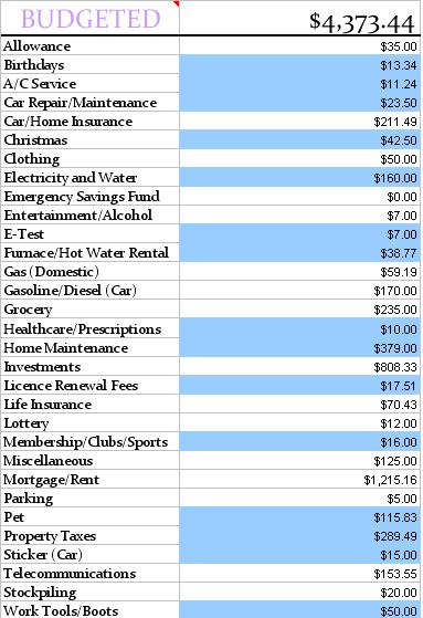 Budgeted May 2013
