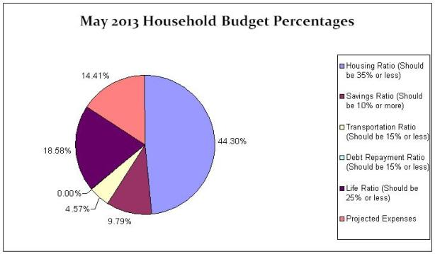 May 2013 Household Percentages