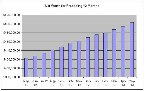 Net Worth For 12 Months Preceding May