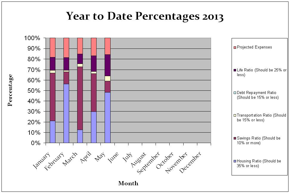 Year to date percentages May 2013