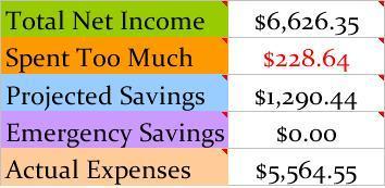 Coloured-budget-chart-June-2103