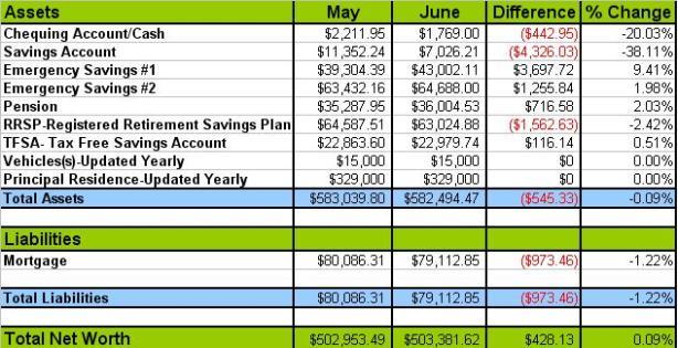 June-net-worth-update-Canada