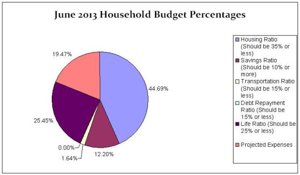 June-Pie-Chart-Budget-Update-2013