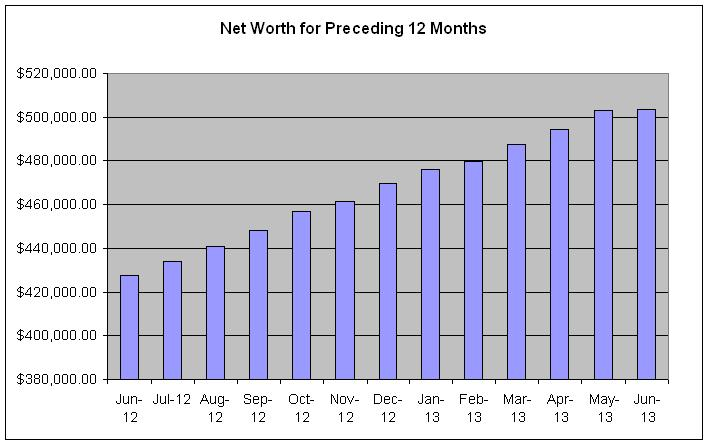 net-worth-month-over-month-June-2013