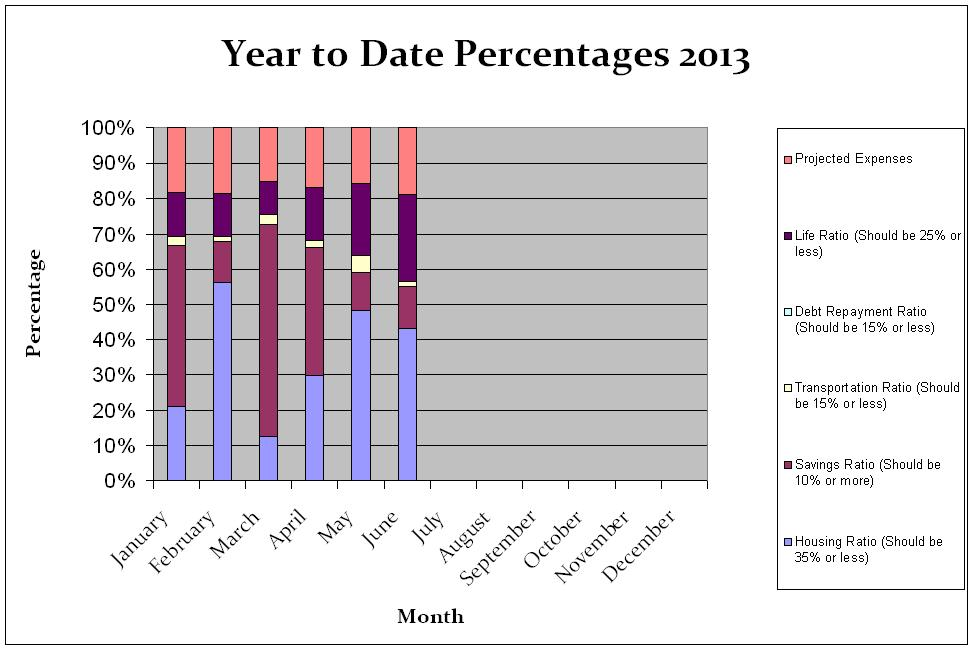 Year-to-date-percentages-June-2013-chart