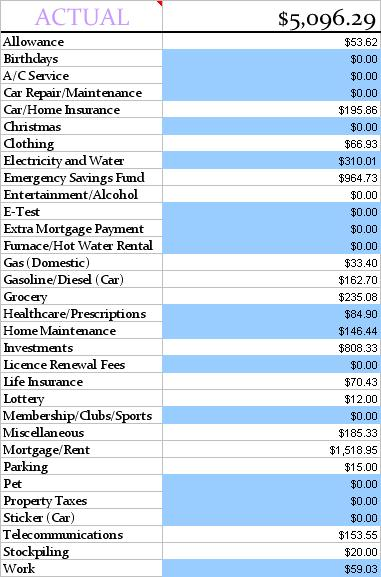 actual-budget-numbers-july-2013