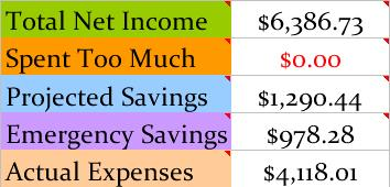 acutal expenses July 2013