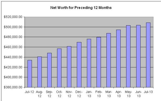 net-worth-preceeding-months-July-2013