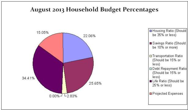 household-budget-percentage-august-2013