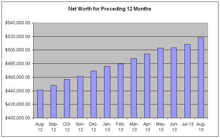 networth-August-2013-Preceding-12-months