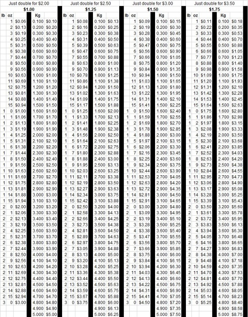 price per kg/lb conversion chart
